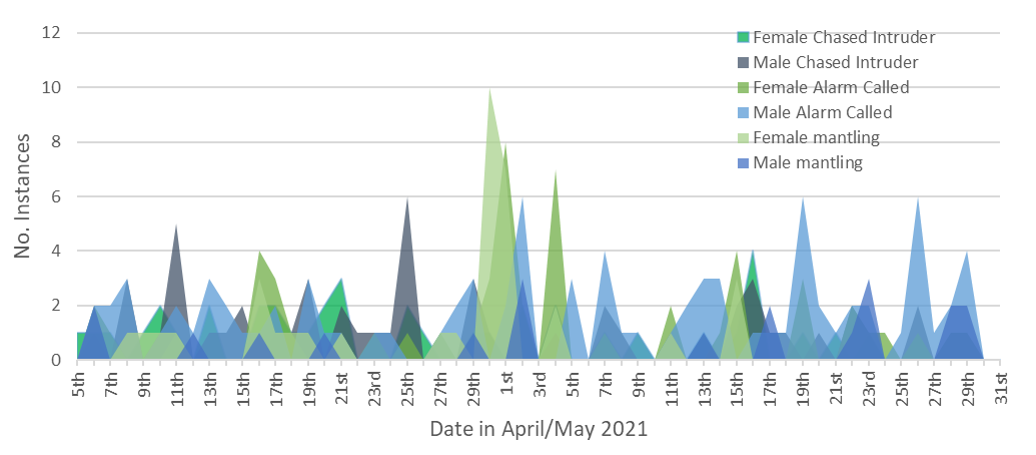 Osprey Watch 2021- a look at the data