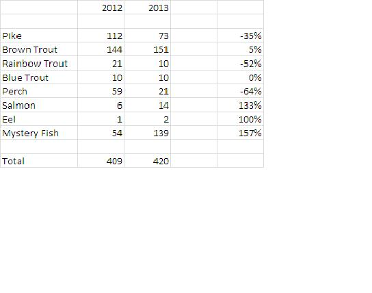 Comparison of Fish Totals between 2012 and 2013