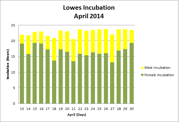 incubation graph 2014 MaY