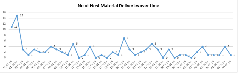 Nest Materials brought to the Loch of the Lowes nest, 2014- copyright SWT