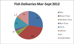 fish delivery march- sept 2012